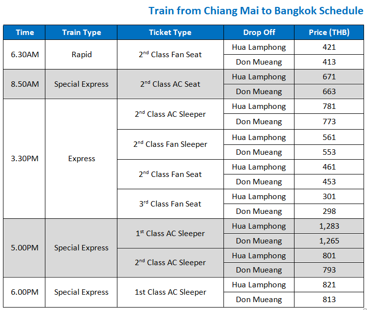 Chiang Mai to Bangkok trains from THB 298